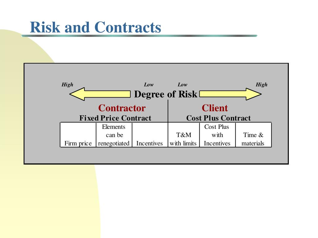 Risk and Contracts