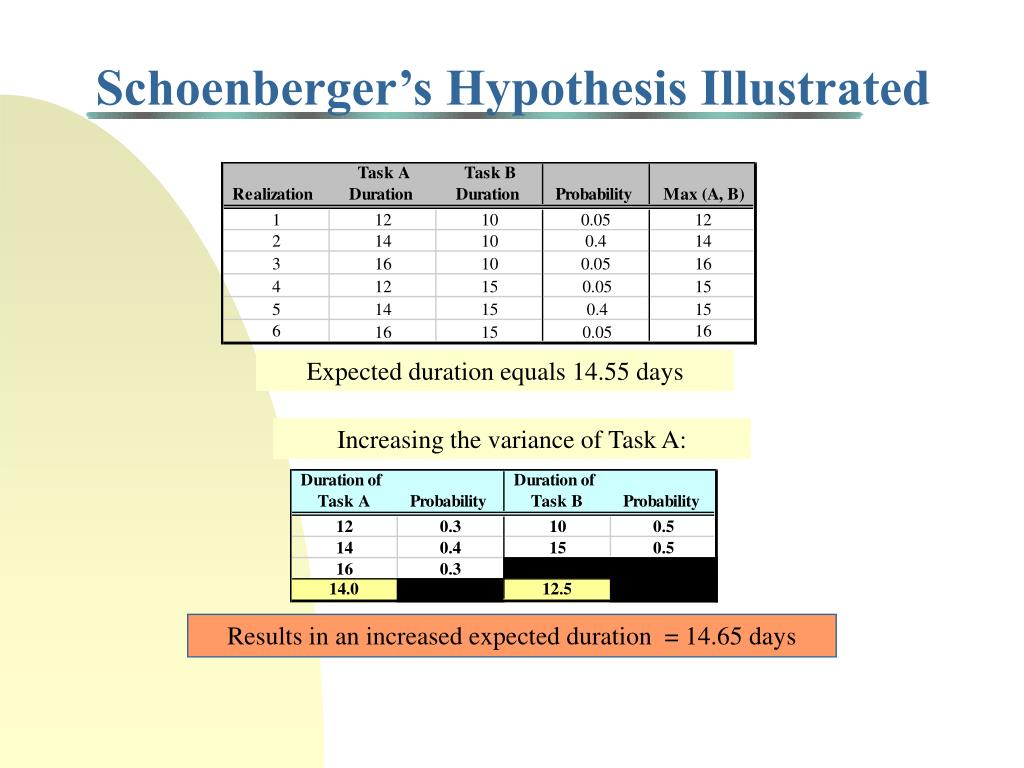 Schoenberger's Hypothesis Illustrated
