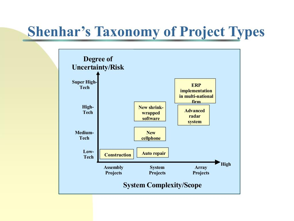 Shenhar's Taxonomy of Project Types