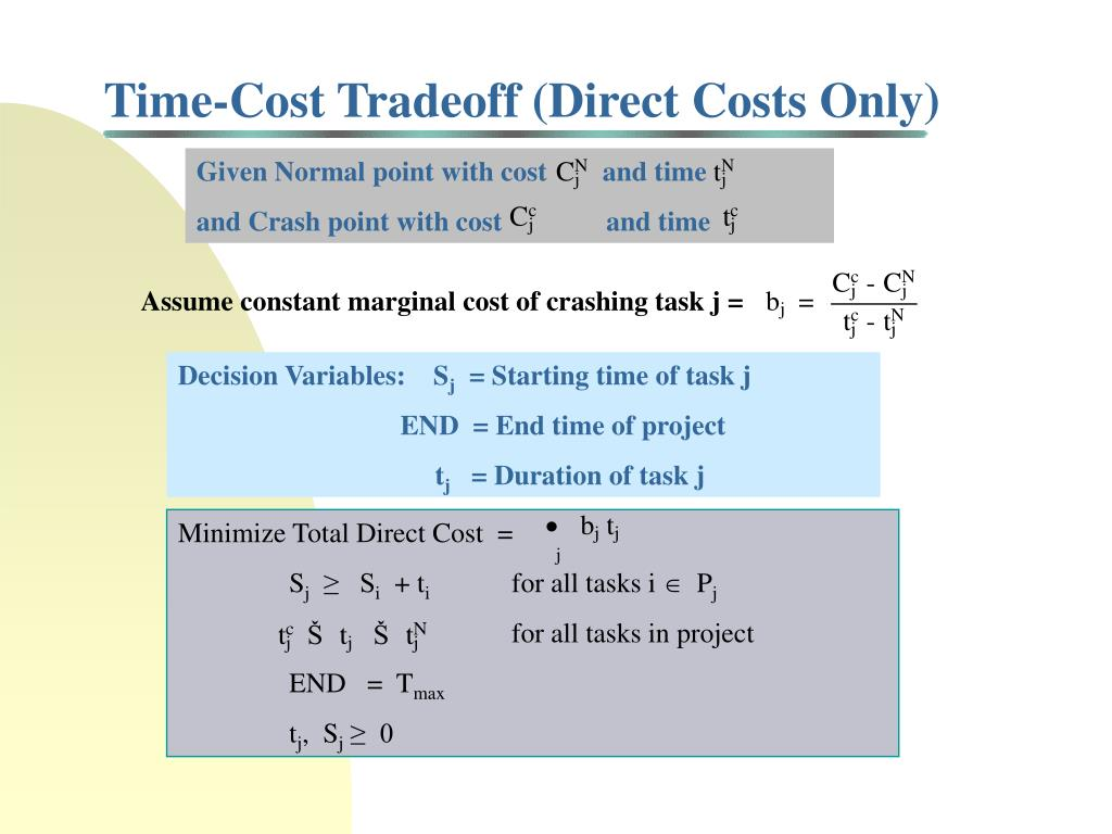 Time-Cost Tradeoff (Direct Costs Only)