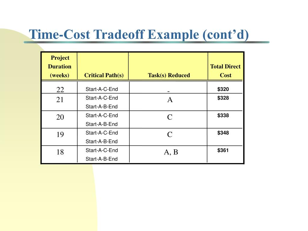 Time-Cost Tradeoff Example (cont'd)