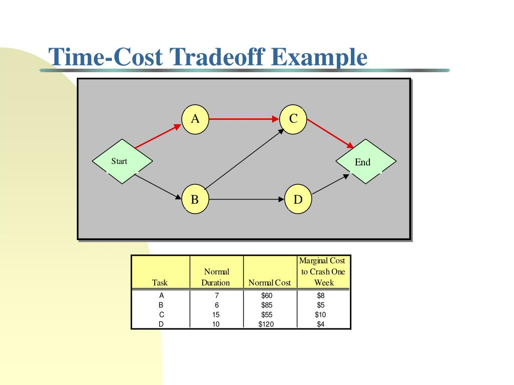 Time-Cost Tradeoff Example