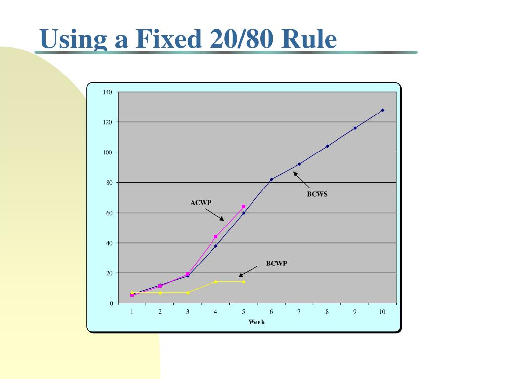 Using a Fixed 20/80 Rule
