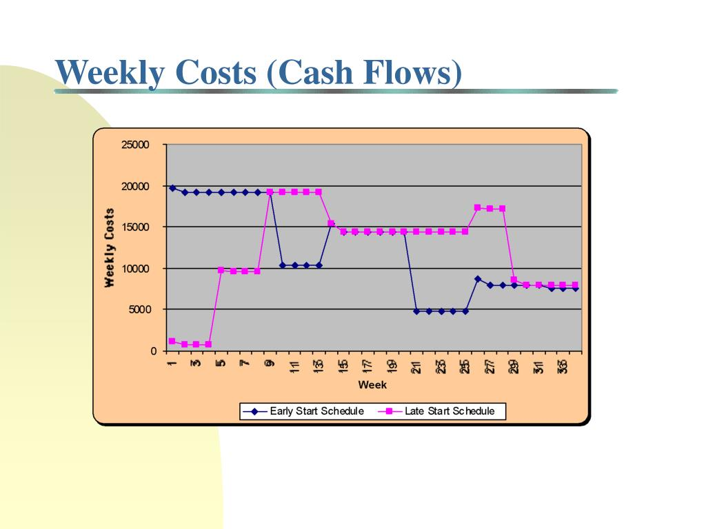Weekly Costs (Cash Flows)