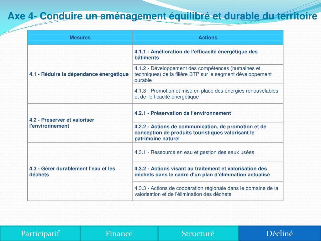 Axe 4- Conduire un amnagement quilibr et durable du territoire