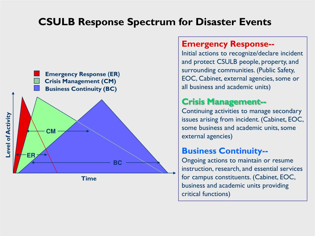 CSULB Response Spectrum for Disaster Events