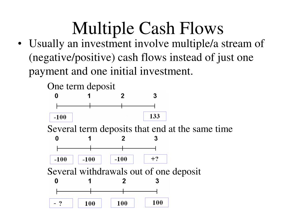 Discounted Cash Flow (DCF) Overview