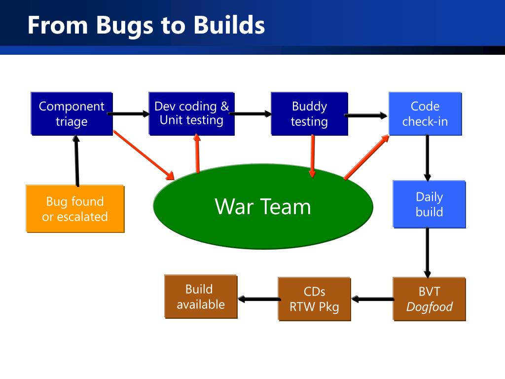 From Bugs to Builds