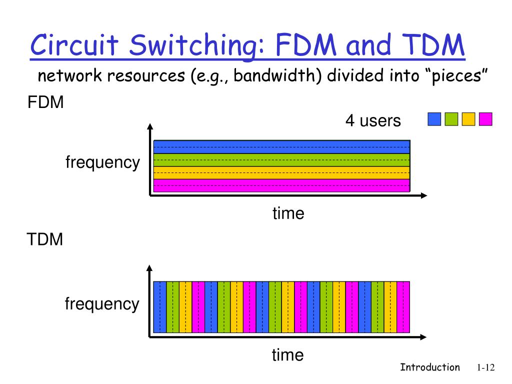 """network resources (e.g., bandwidth) divided into """"pieces"""""""