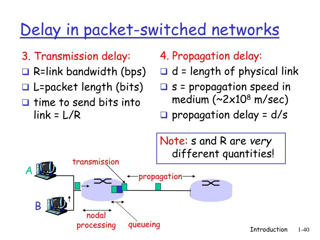 3. Transmission delay: