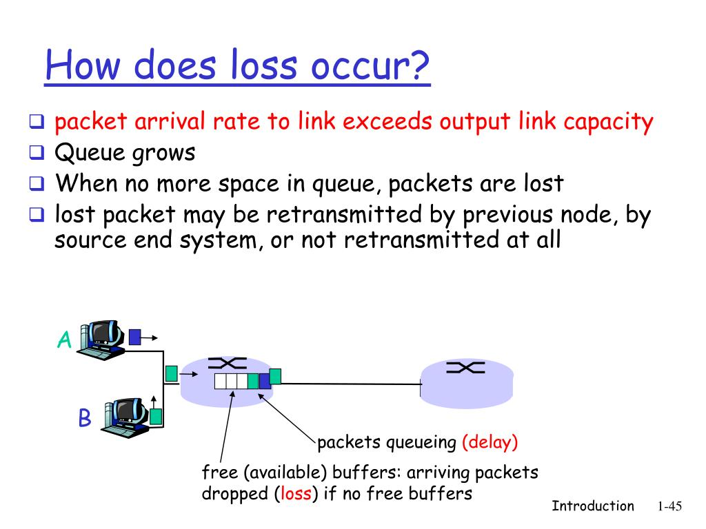 packet arrival rate to link exceeds output link capacity