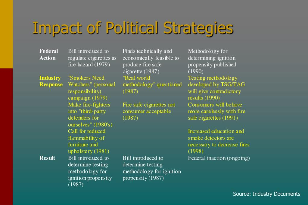 Impact of Political Strategies