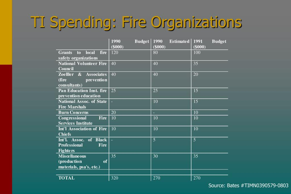 TI Spending: Fire Organizations