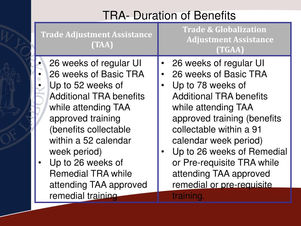 TRA- Duration of Benefits