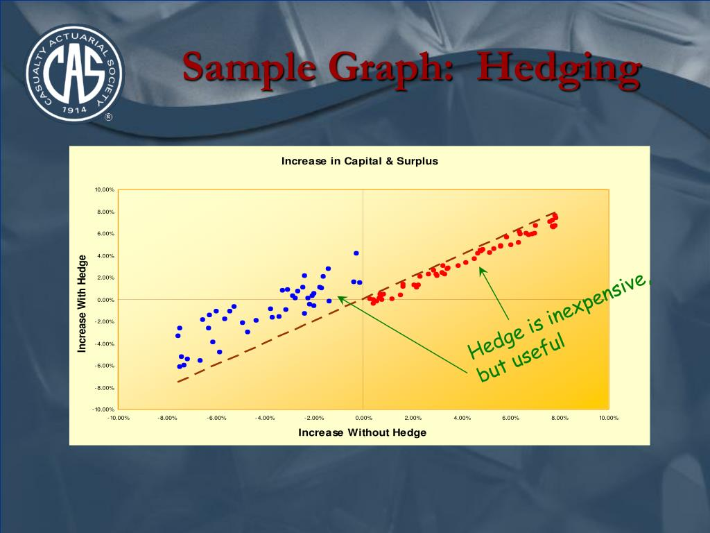 Sample Graph:  Hedging