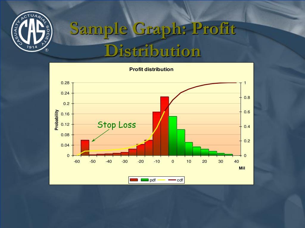 Sample Graph: Profit Distribution