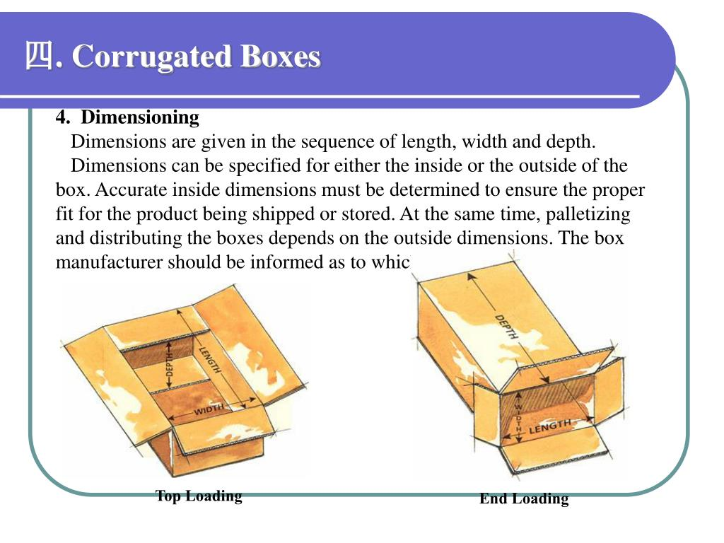 Ppt design of corrugated fiberboard boxes by tech team National motor freight classification nmfc