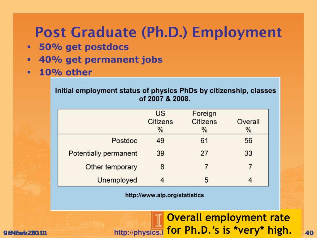 Post Graduate (Ph.D.) Employment