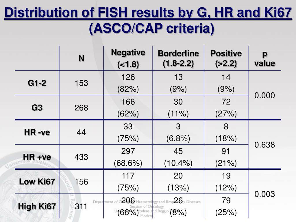 Distribution of FISH results by G, HR and Ki67