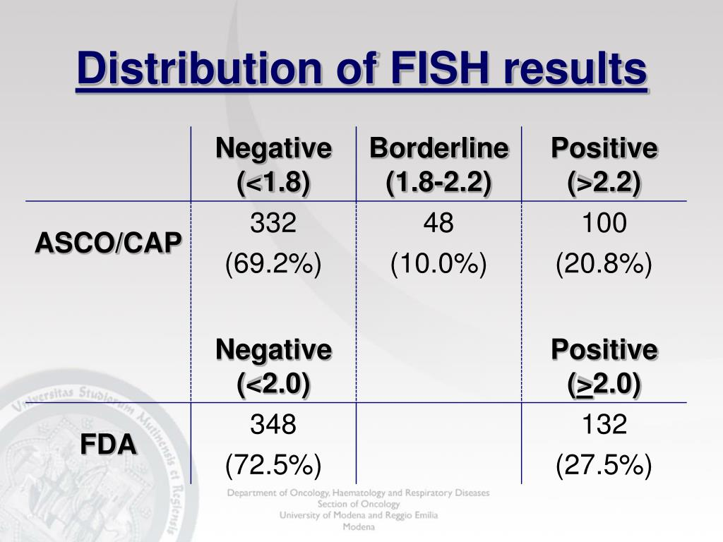 Distribution of FISH results
