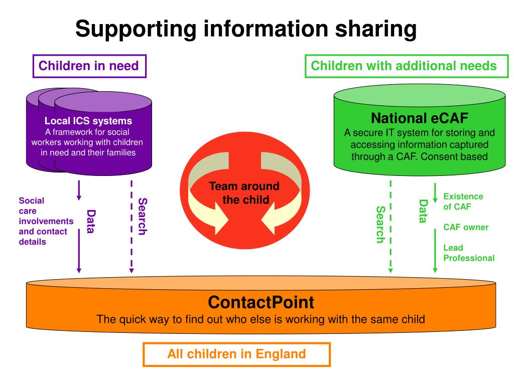 Supporting information sharing
