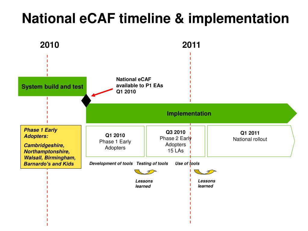 National eCAF timeline & implementation