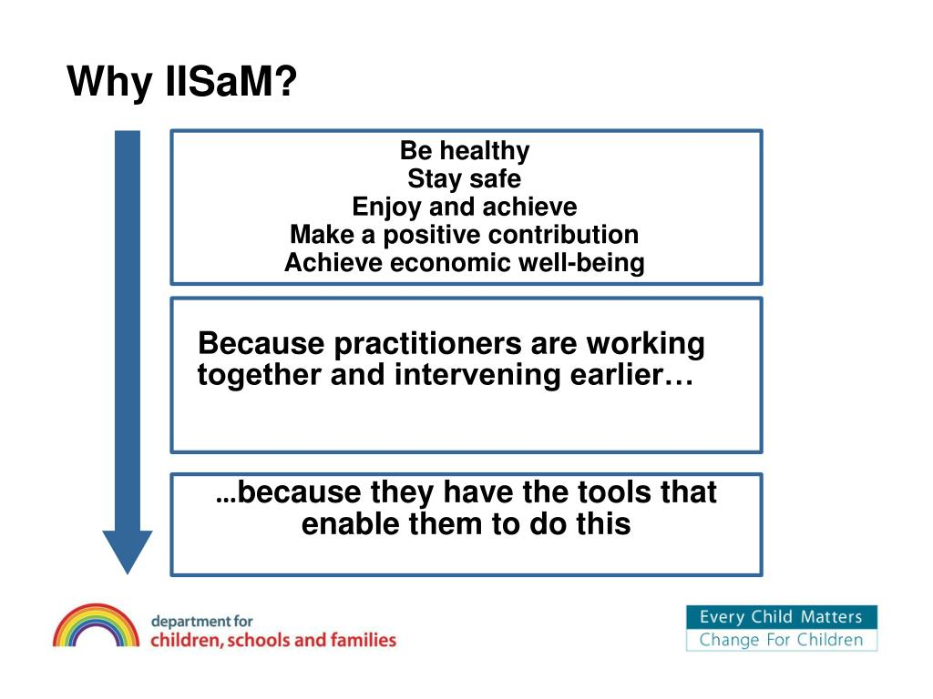 Why IISaM?