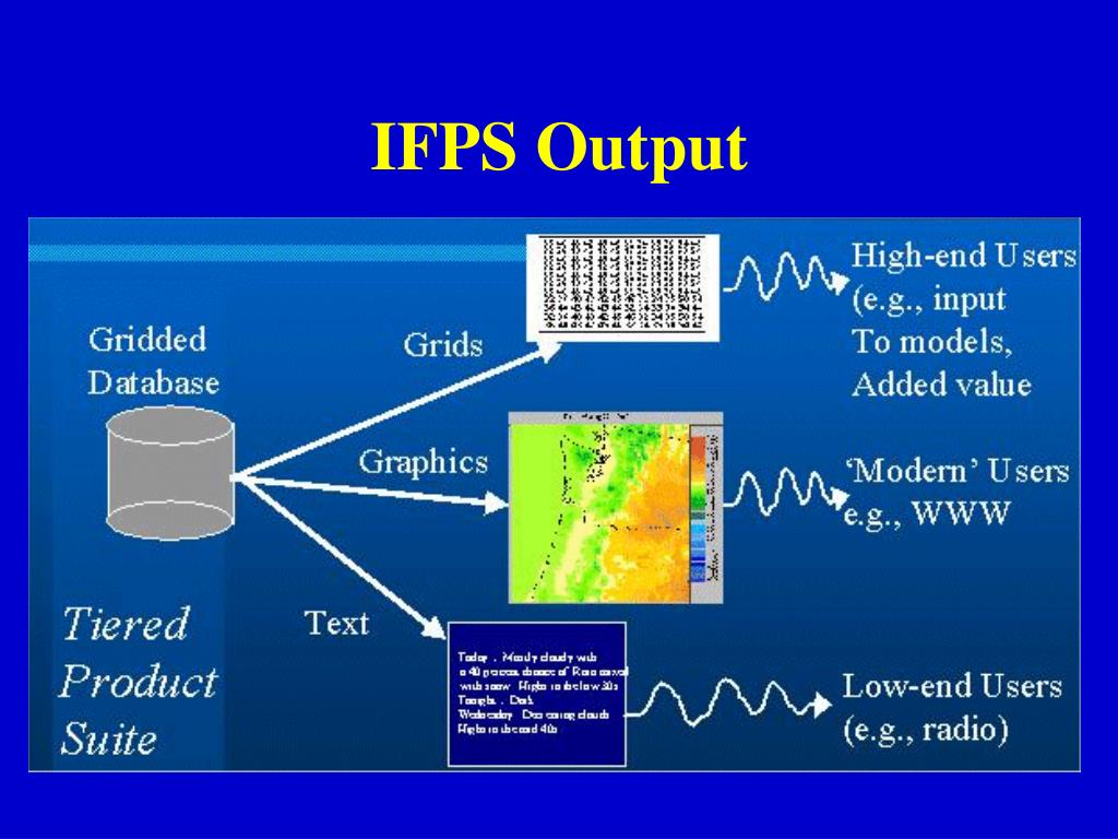 IFPS Output