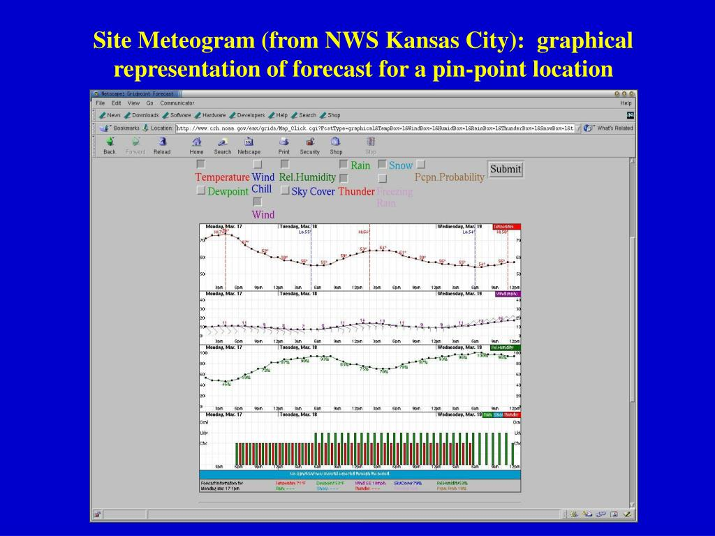 Site Meteogram (from NWS Kansas City):  graphical representation of forecast for a pin-point location