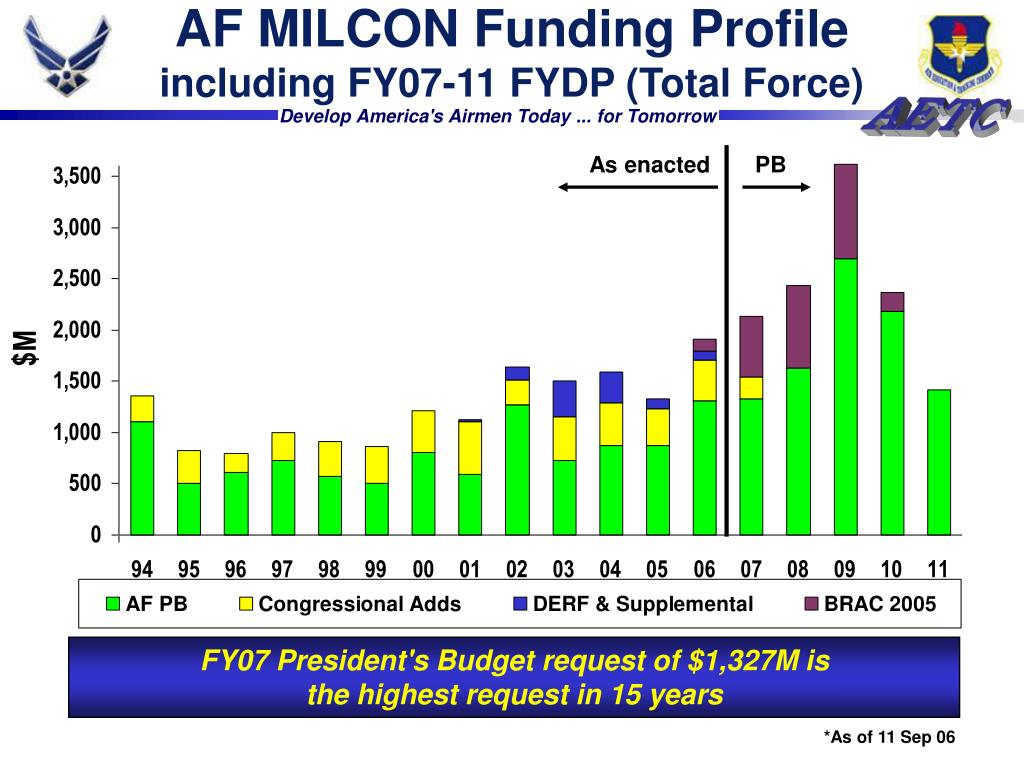 AF MILCON Funding Profile