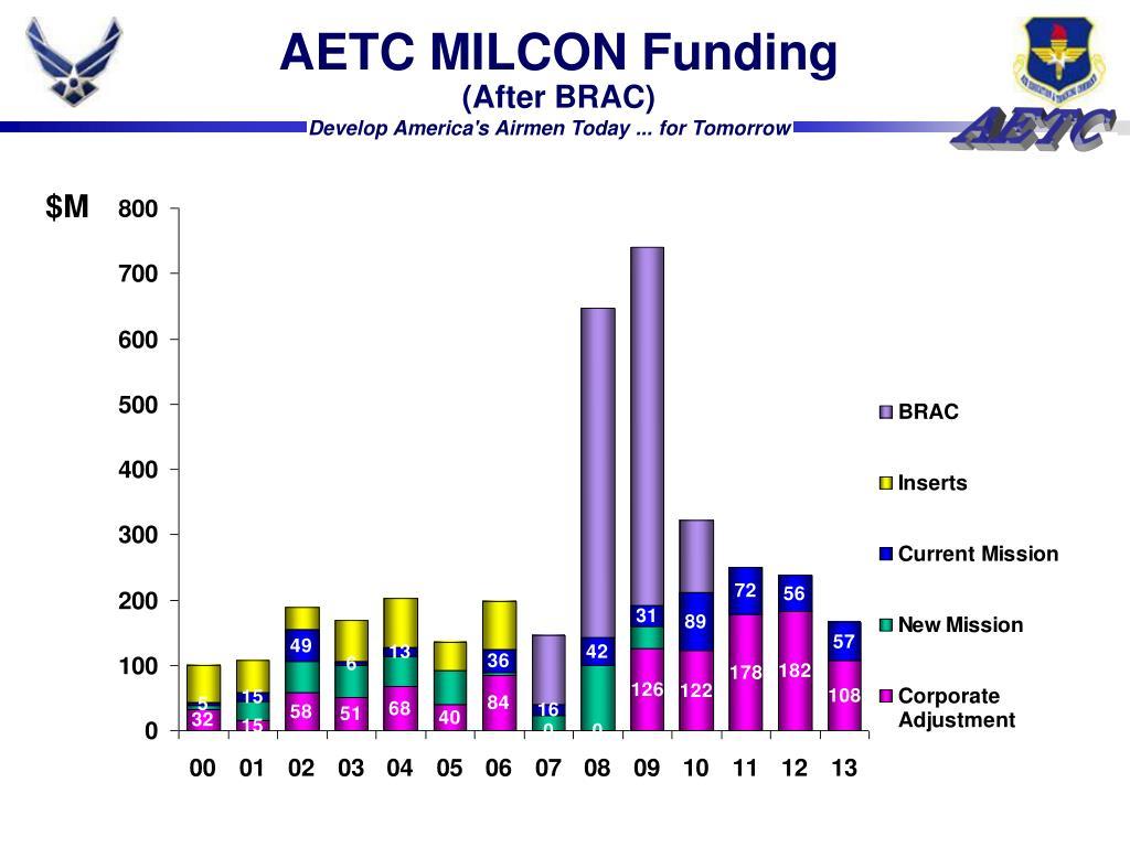 AETC MILCON Funding