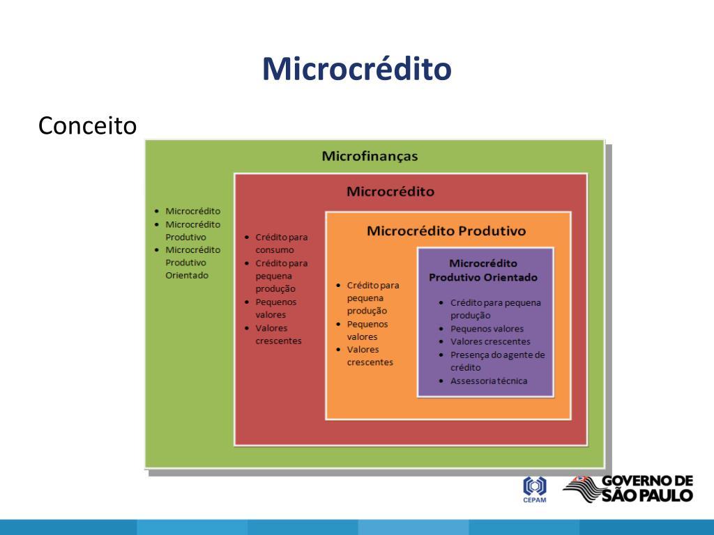 Microcrédito