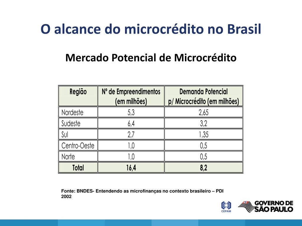 O alcance do microcrédito no Brasil