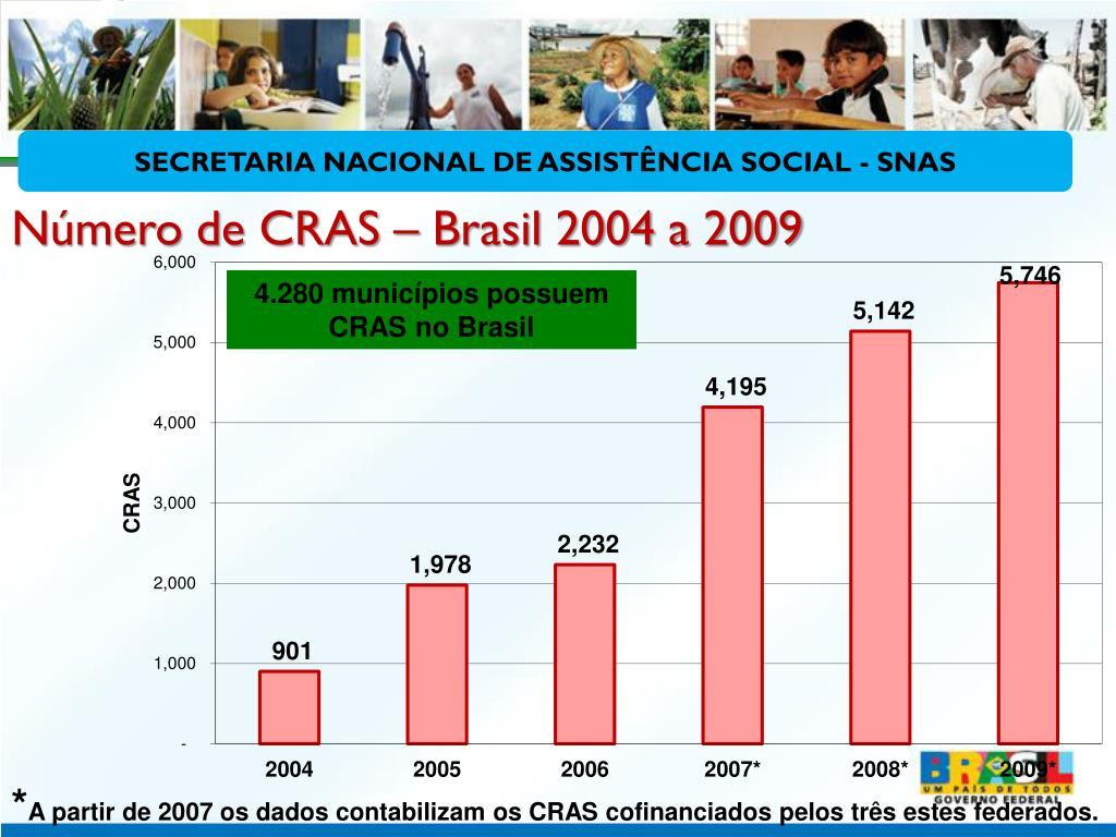 Número de CRAS – Brasil 2004 a 2009