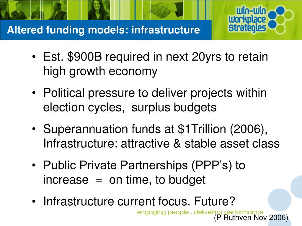 Altered funding models: infrastructure
