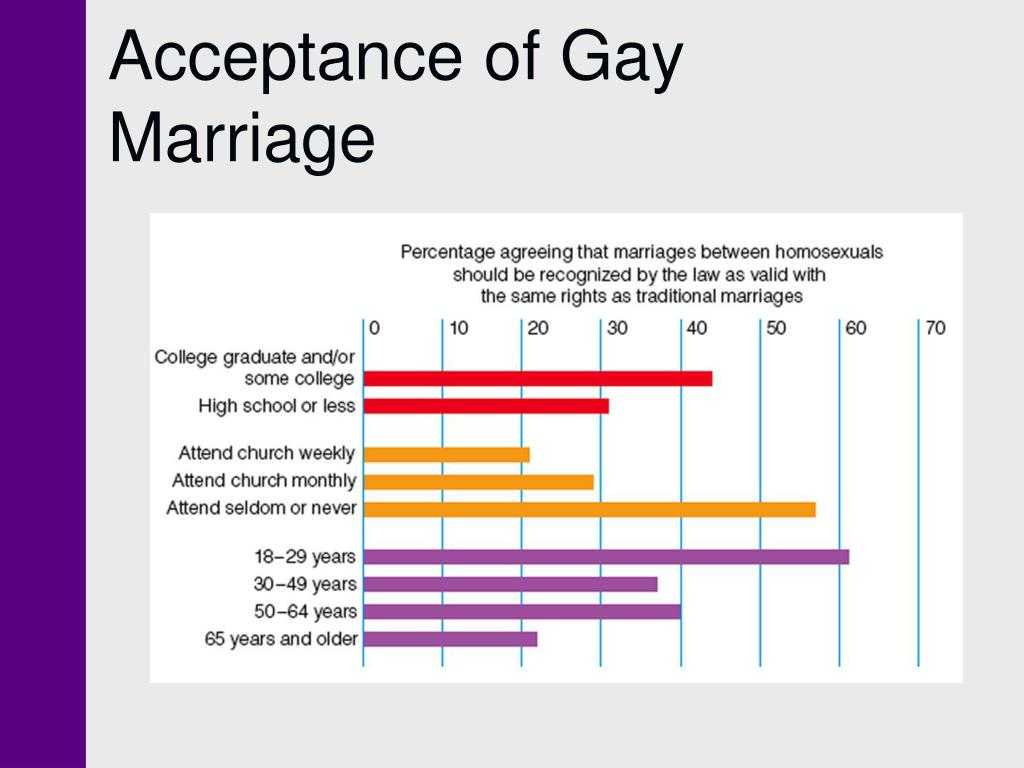 Acceptance of Gay