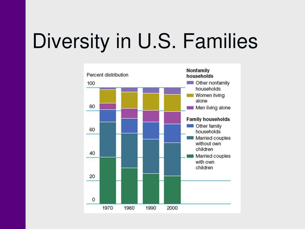 Diversity in U.S. Families