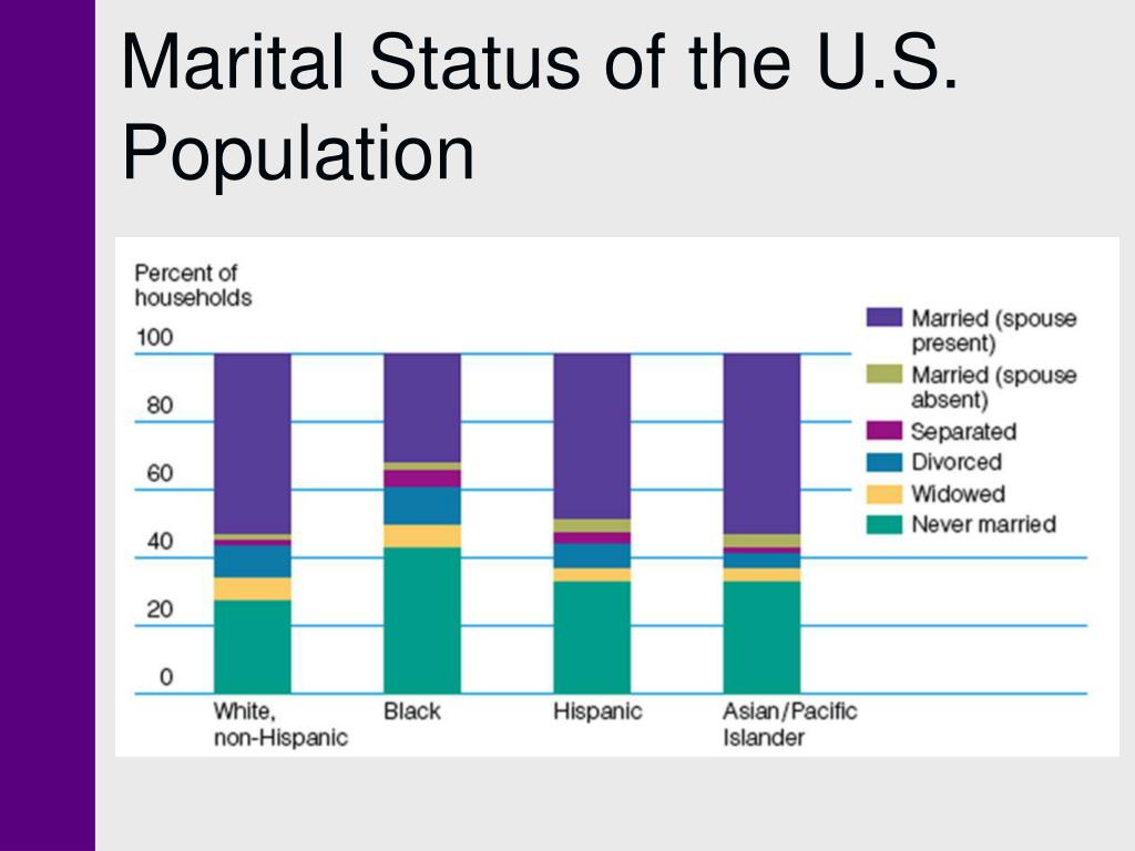 Marital Status of the U.S. Population