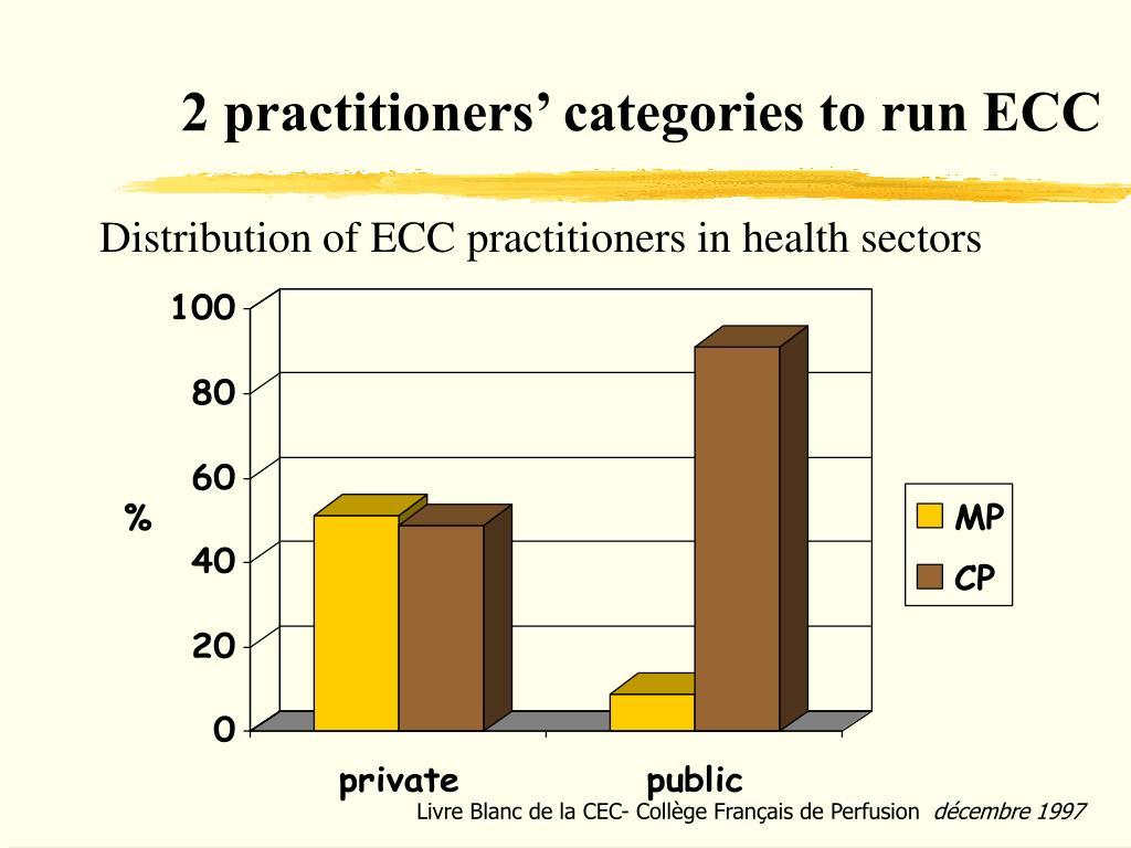 2 practitioners' categories to run ECC