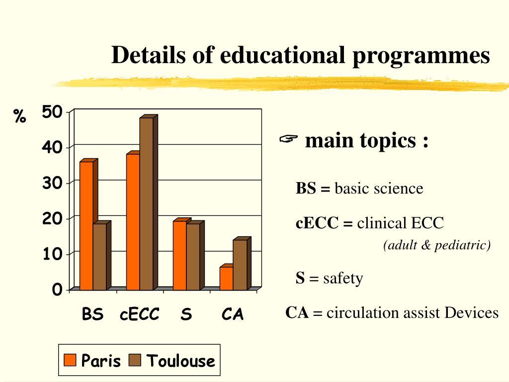 Details of educational programmes