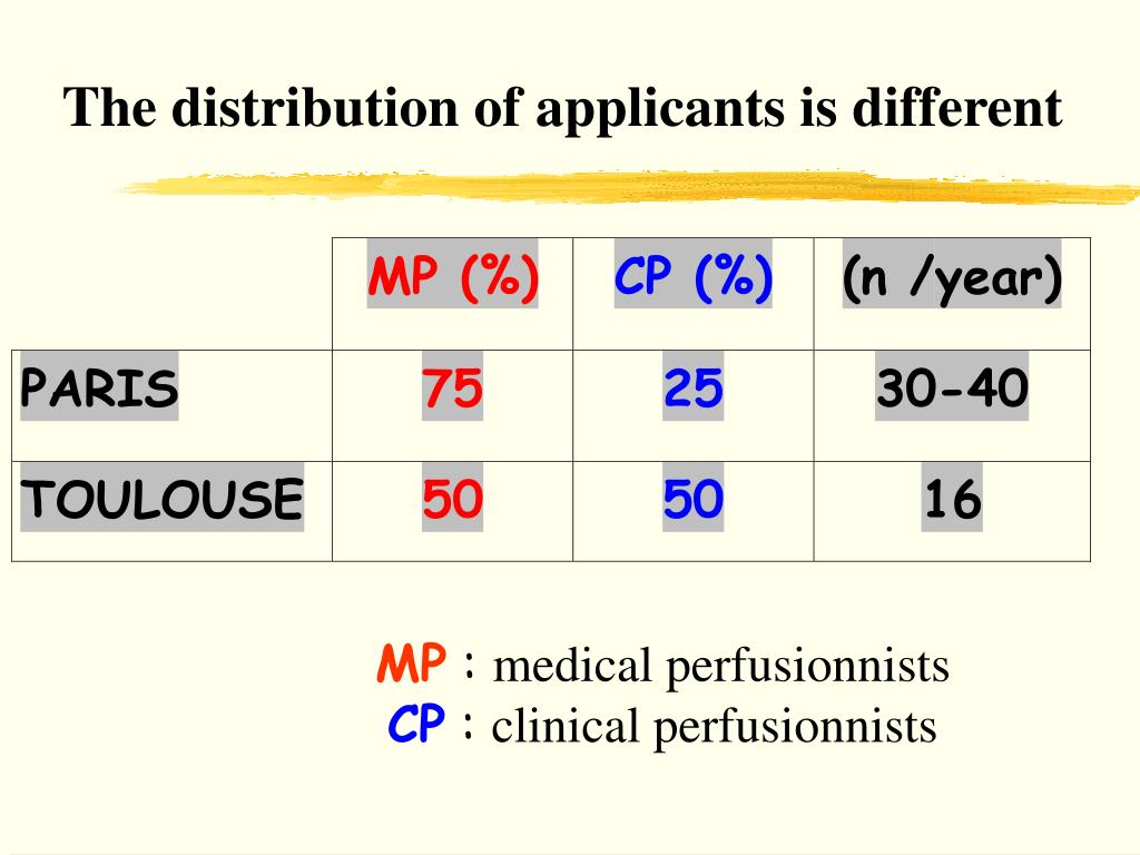 The distribution of applicants is different