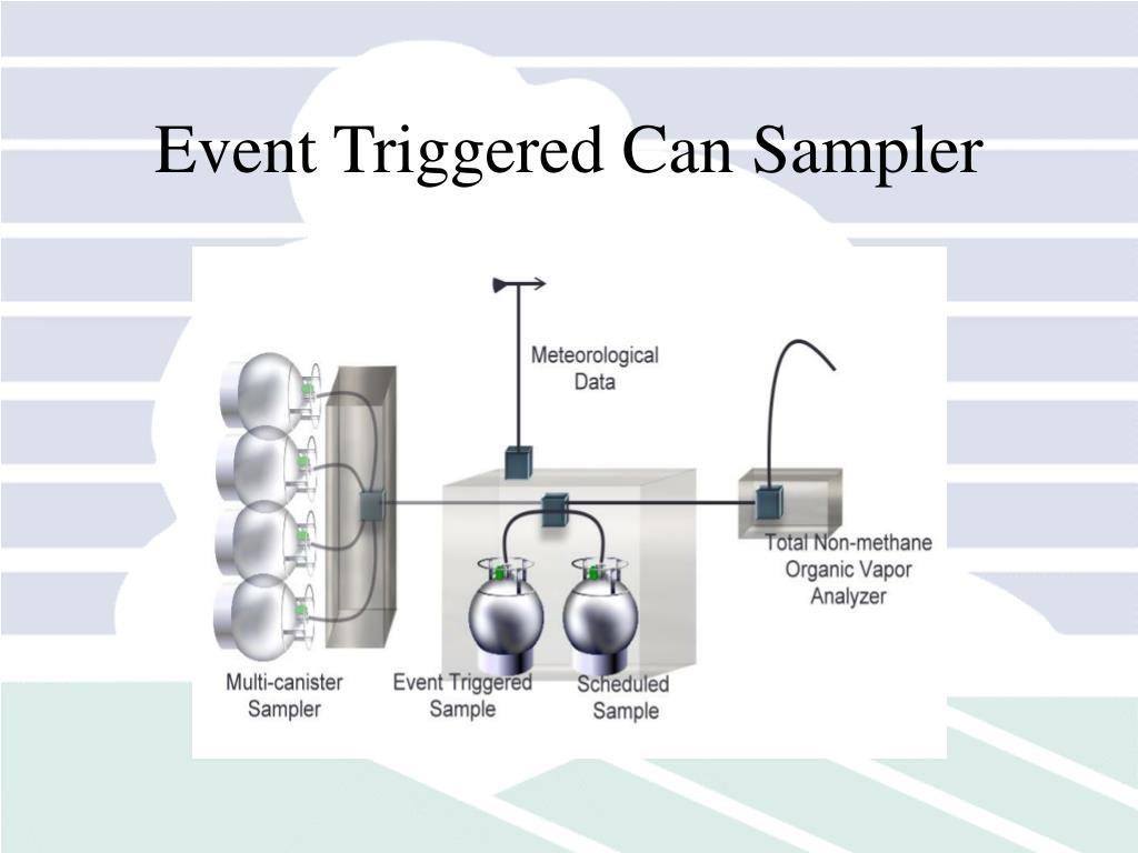 Event Triggered Can Sampler