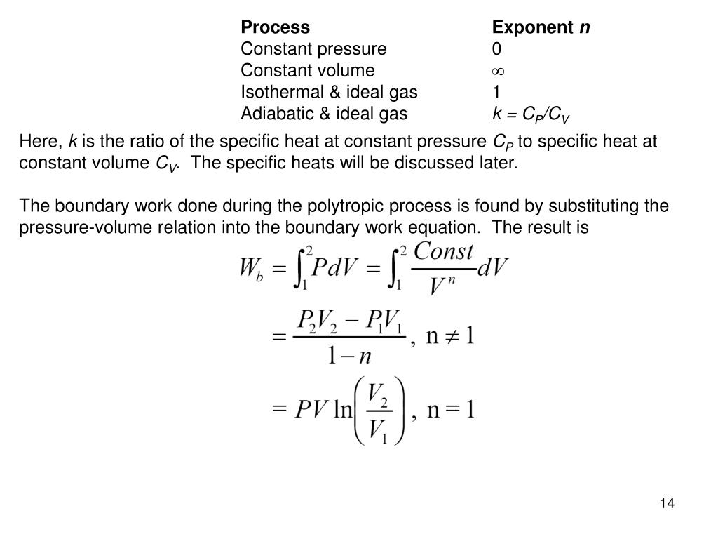 Process			Exponent