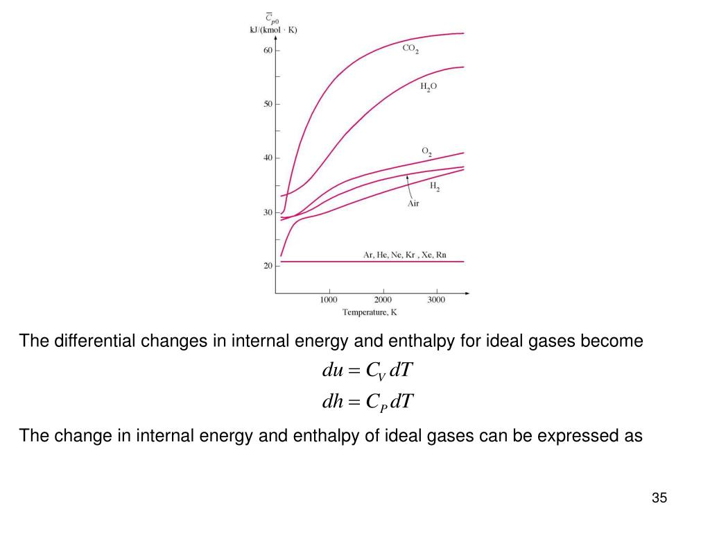 The differential changes in internal energy and enthalpy for ideal gases become