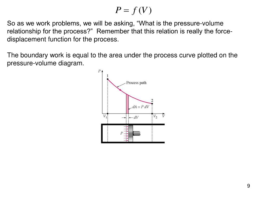 "So as we work problems, we will be asking, ""What is the pressure-volume relationship for the process?""  Remember that this relation is really the force-displacement function for the process."