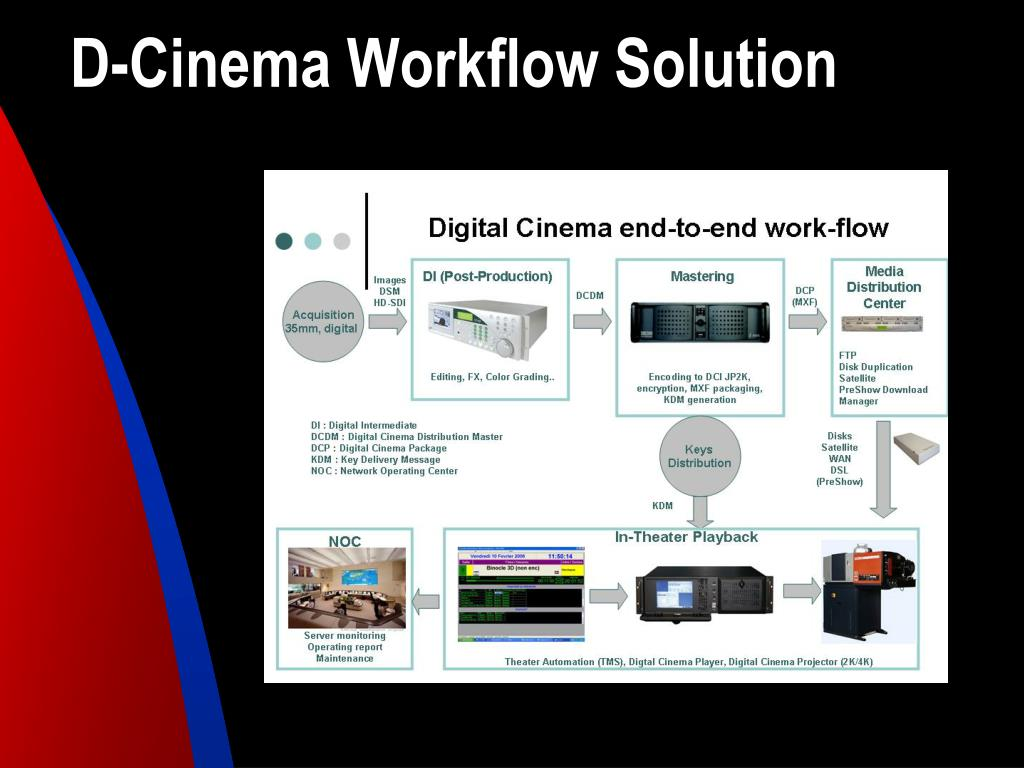D-Cinema Workflow Solution