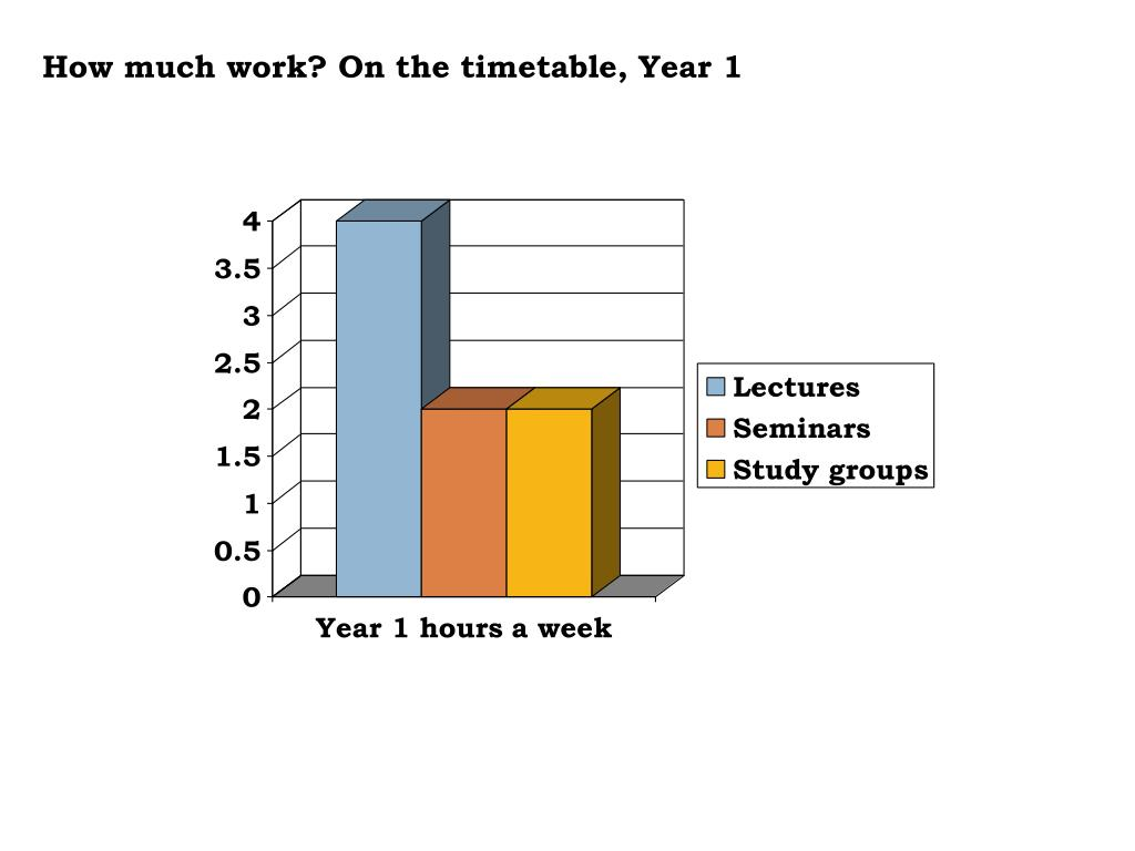 How much work? On the timetable, Year 1
