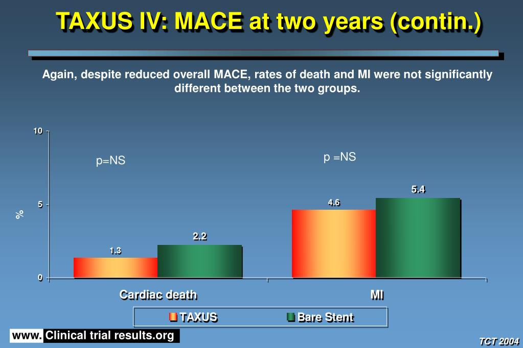 TAXUS IV: MACE at two years (contin.)