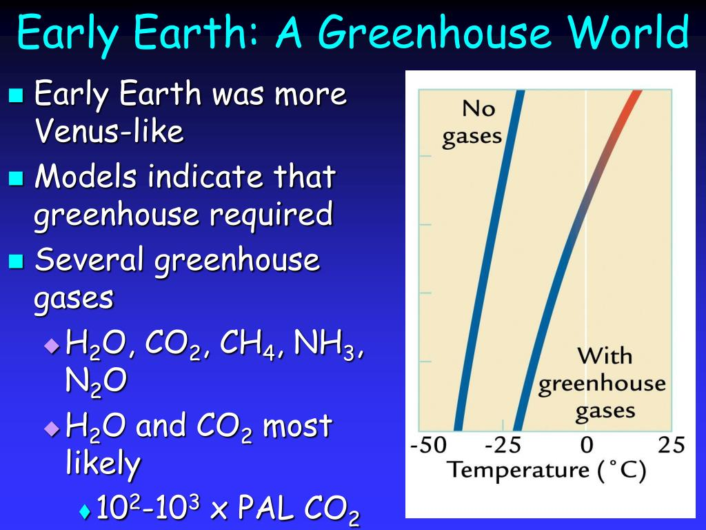 Early Earth: A Greenhouse World