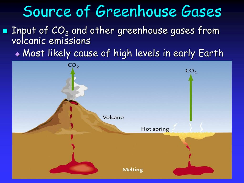 Source of Greenhouse Gases